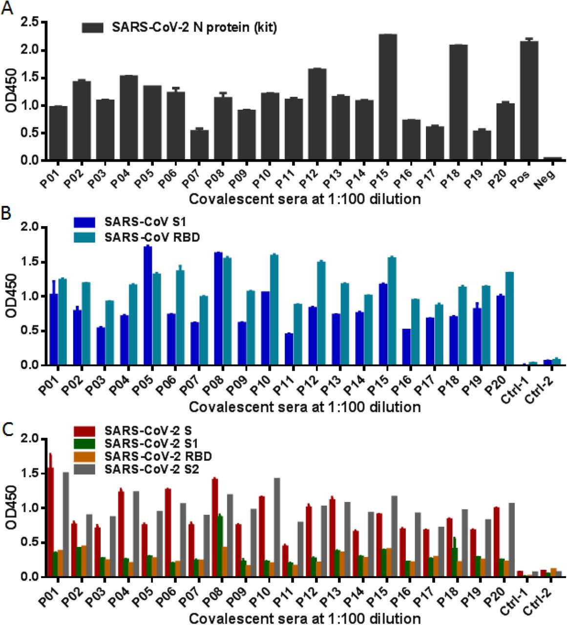 Cross-reactivity of convalescent sera from SARS-CoV infected patients with SARS-CoV-2 determined by ELISA. (A) Reactivity of sera from 20 recovered SARS-CoV patients (P01 to P20) with the nucleoprotein (N) of SARS-CoV-2 was measured by a commercial ELISA kit. (B) Reactivity of convalescent SARS sera with the recombinant S1 and RBD proteins of SARS-CoV. (C) Reactivity of convalescent SARS sera with the S ectodomain (designated S), S1, RBD, and S2 proteins of SARS-CoV-2. Serum samples from two healthy donors were used as negative control (Ctrl-1 and Ctrl-2). The experiments were performed with duplicate samples and repeated three times, and data are shown as means with standard deviations.