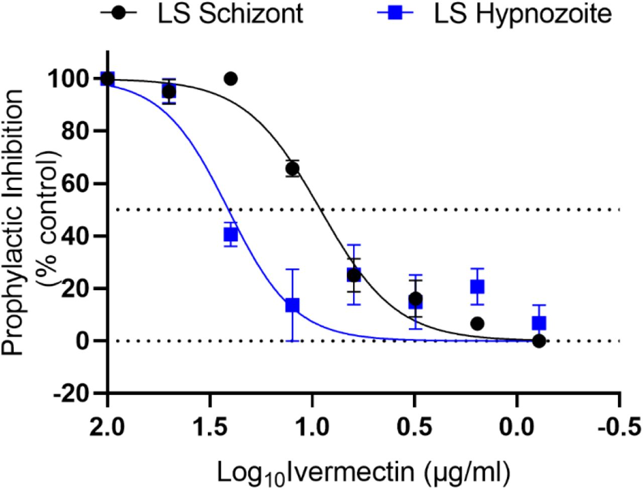 In vitro Plasmodium cynomolgi liver-stage ivermectin inhibition prophylactic results. Prophylactic (days 1-3) exposure of P. cynomolgi to ivermectin demonstrated marginal inhibition of liver schizonts (IC 50 = 9.12 μg/ml) and hypnozoites (IC 50 = 25.59 μg/ml). LS = liver-stage. Graph bars represent means with standard deviation of biological replicates (n = 3) with experimental replicates (n = 2).