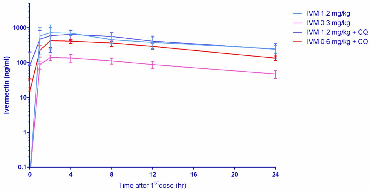 Ivermectin concentrations achieved in macaques 24 hours post first oral dose