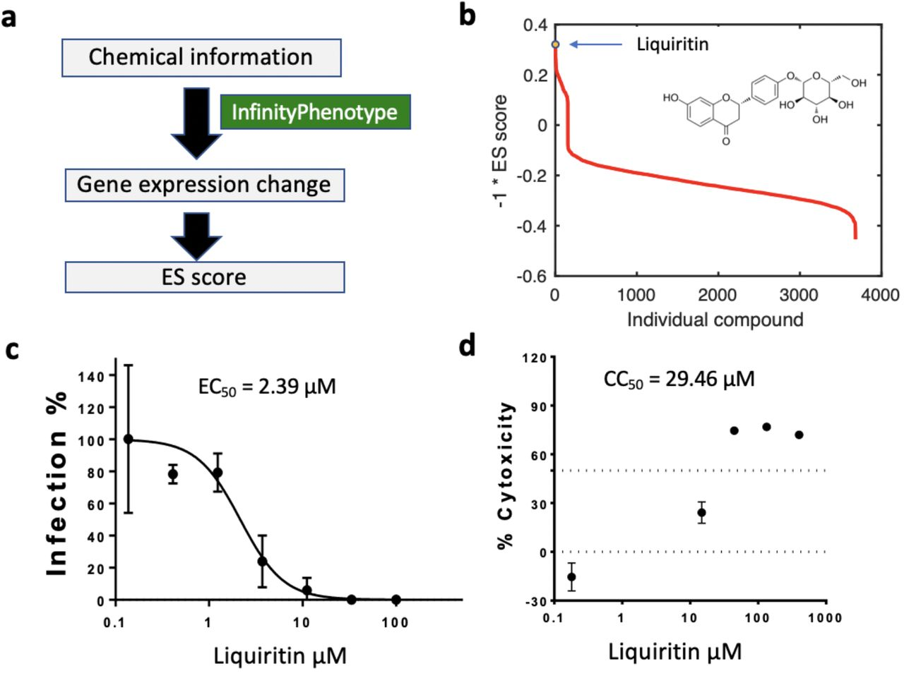 The antiviral activities of the liquiritin against SARS-CoV-2 in vitro . a) The workflow of the computation of enrichment score (ES). b) The ES score of all compounds. Liquiritin ranks first. c) The antiviral activity of liquiritin in Vero E6 cells (EC 50 = 2.39 μM, n = 3 for where error bar is shown). d) Cytotoxicity of the liquiritin to Vero E6 cells was measured by MTS assay.
