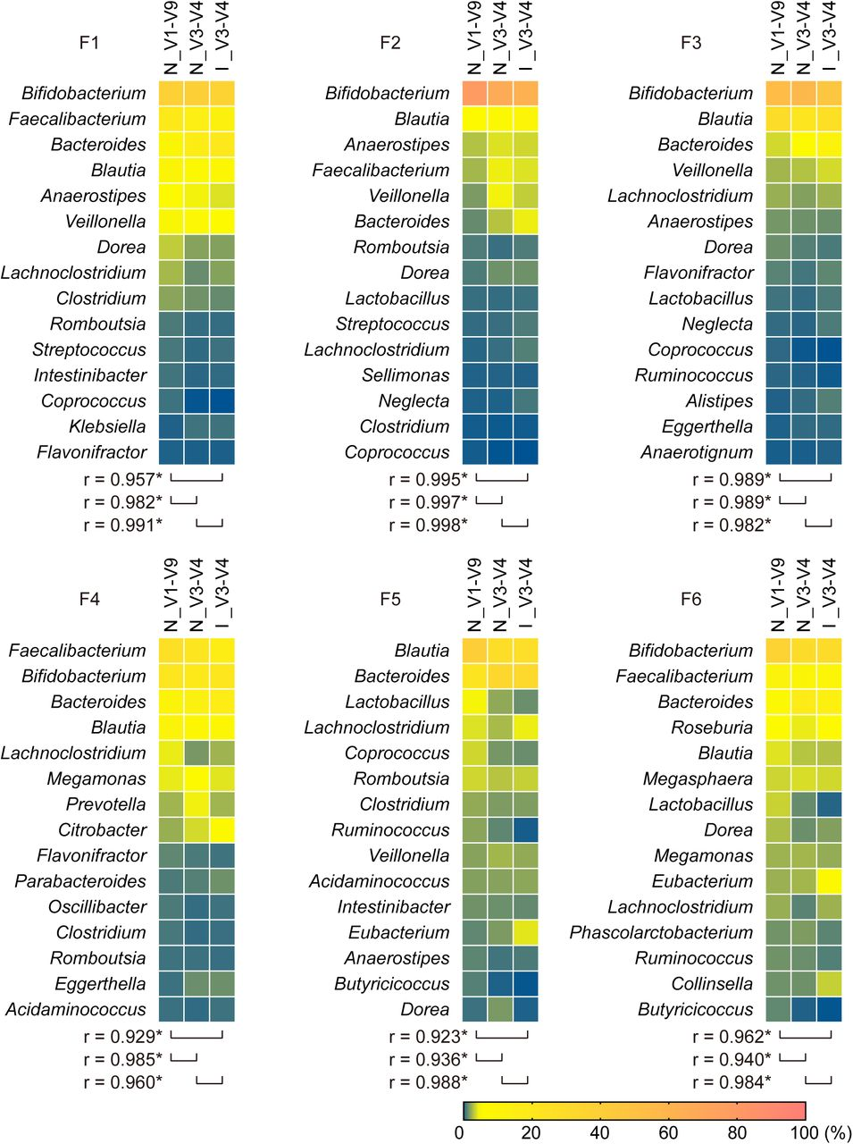 Comparison of taxonomic profiles of human gut microbiota between sequencing methodologies. Six fecal samples (F1-F6) were analyzed by sequencing the entire 16S rRNA gene using MinION™ (N_V1-V9). For comparison, the V3-V4 region was sequenced on MinION™ (N_V3-V4) or MiSeq™ platforms (I_V1-V9). Randomly sampled 20000 reads from each data set were allocated to the reference genome database of 5850 representative bacterial species. A heat map shows the relative genus abundance (%) of classified reads. The 15 most abundant taxa are shown. The Pearson correlation coefficient ( r ) between sequencing methods was computed. Asterisks indicate significant correlations at P