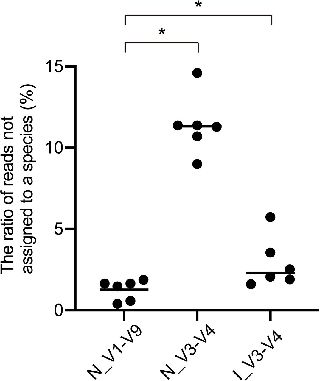Comparison of taxonomic resolution. The percentages of ambiguous reads not assigned to the species level are plotted for six fecal samples analyzed by MinION™ (N_V1-V9 and N_V3-V4) or MiSeq™ (I_V3-V4). Horizontal bars represent mean values. * P
