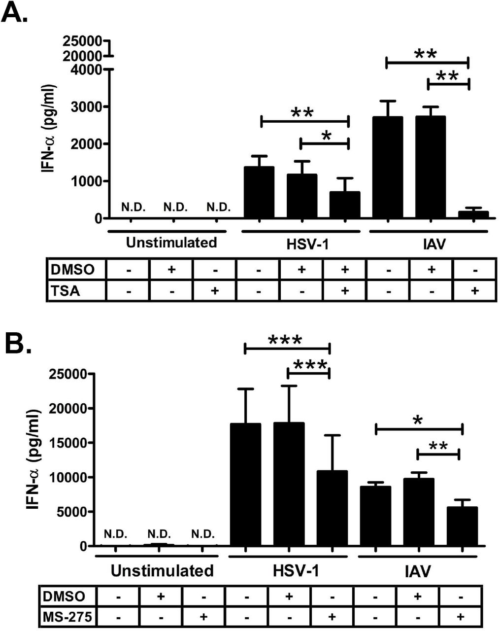 TSA and MS-275 inhibit HSV-1 and IAV-induced total IFN-α production in human pDC. PBMC were isolated and pre-treated with TSA (100 ng/ml) or DMSO vehicle control (1:1000) (A) and MS-275 (5 μM) or DMSO vehicle control (1:530) (B) for 1 hour and then stimulated with HSV-1 (MOI of 1) and IAV (MOI of 2) for 18 hours. Supernatants were collected and tested for IFN-α production by an ELISA assay. (N=4, 4 independent experiments from different donors; Data are expressed as mean ± SEM; Data were analyzed with 1-way ANOVA with Bonferroni's post test; *p