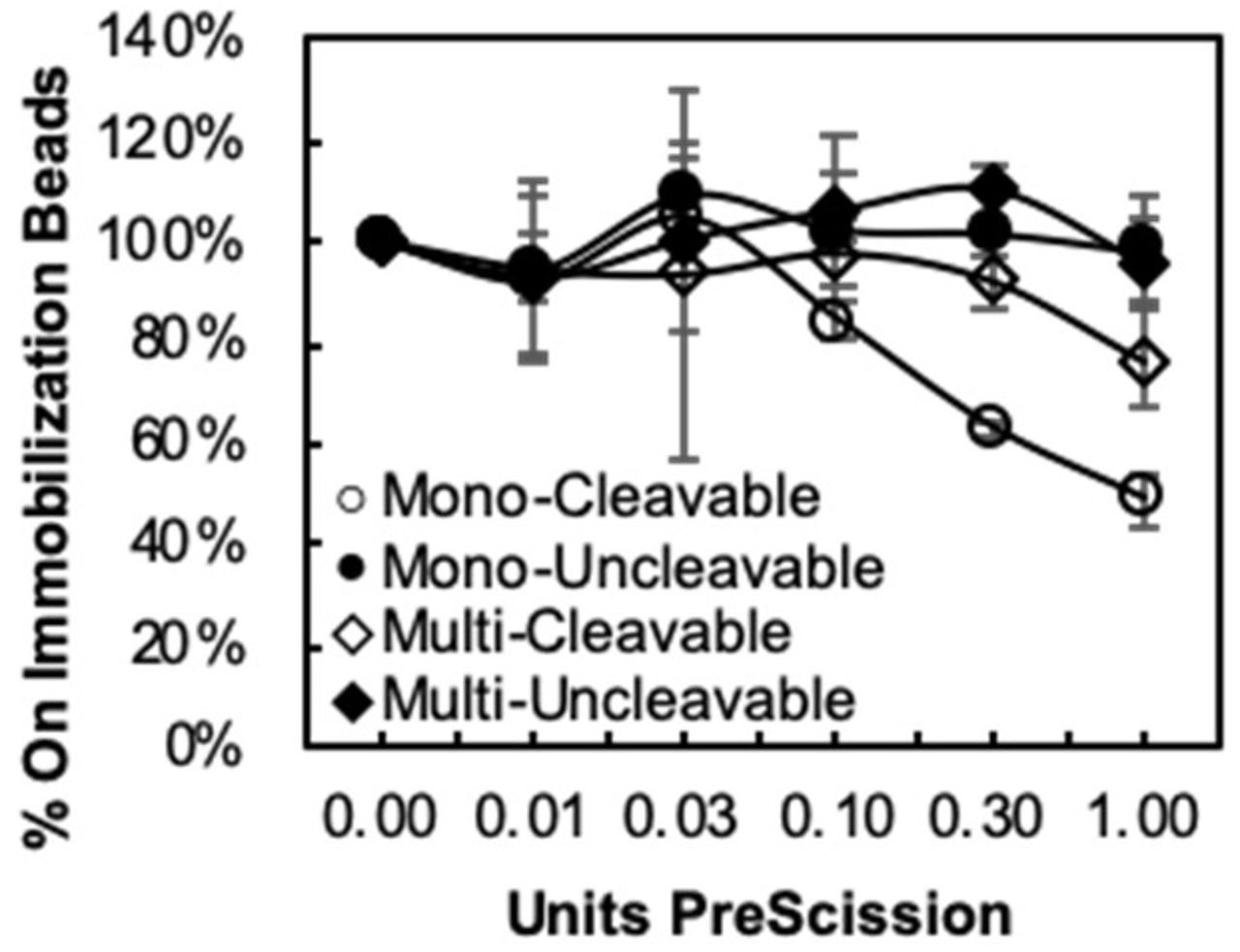 A T7-SEPARATE clone encoding the PreScission cleavage motif -LGVLPG/GP- was prepared using both the T7Select1-2b monovalent (○) and the T7Select10-3b multivalent (◇) T7 display vectors. The monovalent display results in a higher depletion of phage clones from the immobilization beads indicating a higher fraction is digested at a given concentration of PreScission protease. A negative control clone lacking the PreScission cleavage motif is not digested off of streptavidin-coated beads for both monovalent (●) and multivalent (◆) display vectors.