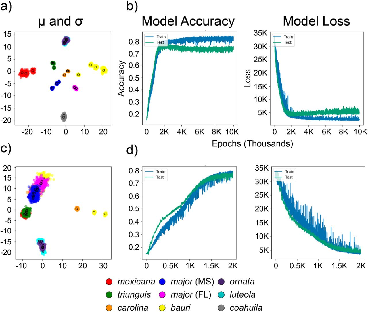 Machine learning substantiates biologically meaningful species  delimitations in the phylogenetically complex North ...