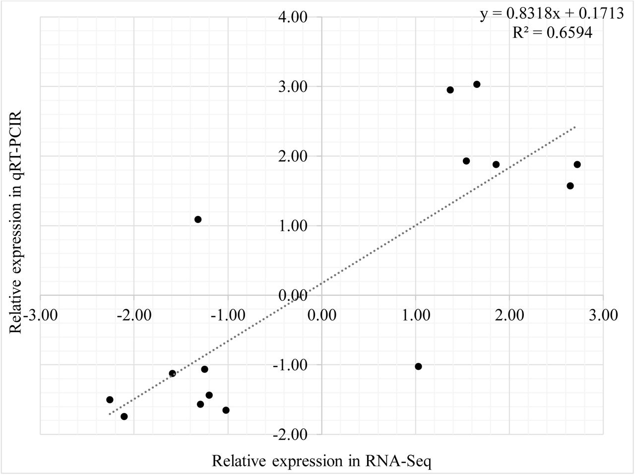 Scatter plot of the correlation between RNA-Seq and qRT-PCR expression for genes around the threshold cut-off (FC ±1.5). Verification of RNA-Seq data was performed on the same RNA for the following 15 genes: PA0652, PA0675, PA0762, PA0893, PA1270, PA1282, PA1430, PA2237, PA2426, PA3385, PA3410, PA3462, PA3899, PA5261, and PA5344.