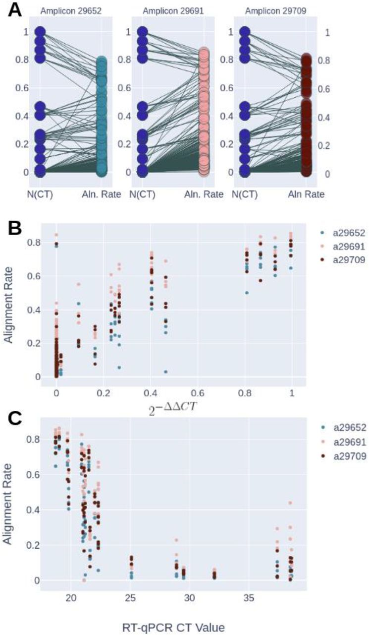 (A) Matched pairs of normalized Ct values and alignment rate. Ct values (y-axis-left) for sets of RT-qPCR technical replicates were normalized and correlated to the alignment rate (y-axis-right) for the different amplicons using the Wilcoxon-Signed-Rank test for matched pairs (p