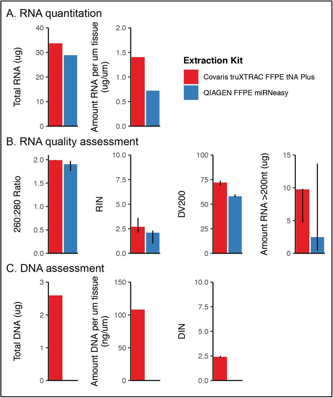 Nucleic acid extraction quantitation and quality assessment RNA and/or DNA extracted by either the Covaris truXTRAC FFPE tNA Plus kit (red) or the QIAGEN FFPE miRNeasy kit (blue) were evaluated by several measures. (A) RNA was quantified and summarized by the total amount (ug) extracted across triplicates (Covaris) or three elutions (QIAGEN). This value was also summarized by the amount of nucleic acid extracted per micron (um) of tissue. (B) RNA quality was assessed for purity (260:280 ratio) and quality (RNA integrity number [RIN], DV200). Error bars represent the range of values across Covaris replicates (n=3) or the three elutions from the QIAGEN protocol. (C) DNA quantity was summarized by the total amount (ug) extracted across triplicates in the Covaris protocol and the amount per micron of tissue extracted. The DNA integrity number (DIN) was used to summarize quality.