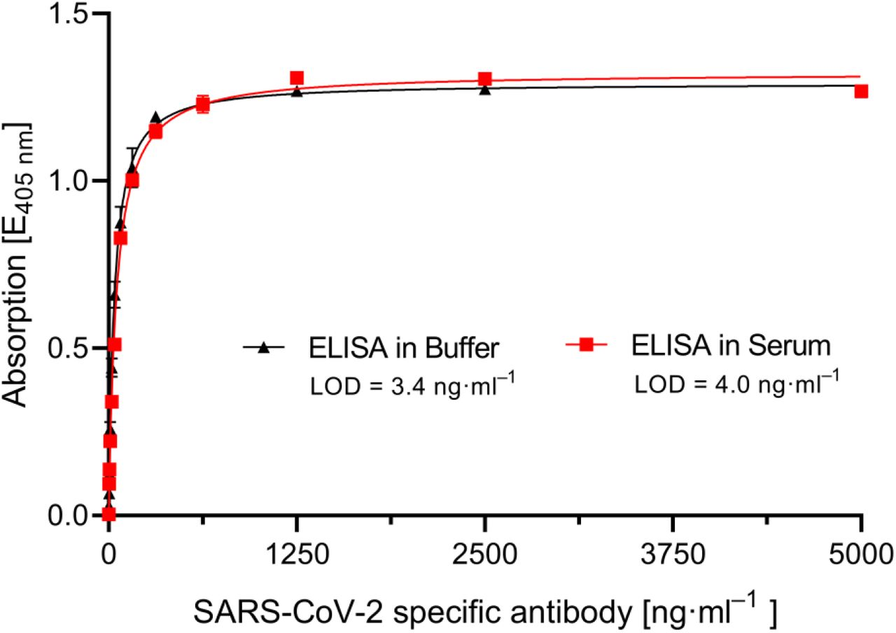 ELISA-based detection of SARS-CoV-2 spike protein specific antibody in PBS-buffer (black curve) or spiked in human serum (red curve). Antibody was diluted to concentrations ranging from 1.22 ng·ml −1 up to 5000 ng·ml −1 in each matrix and applied onto 2 ng·ml −1 SARS-CoV-2 spike protein peptide coated and BSA blocked microtiter plates. After addition of biotinylated secondary antibody, streptavidin-AP was applied. Limit of detection (LOD) was calculated using non-linear Hill fit (R2=0.997 for PBS-buffer and 0.996 in serum). Assay time of ELISA was 161 minutes. Each data point represents mean ± SD (n = 4 for PBS-buffer and n = 3 for serum).