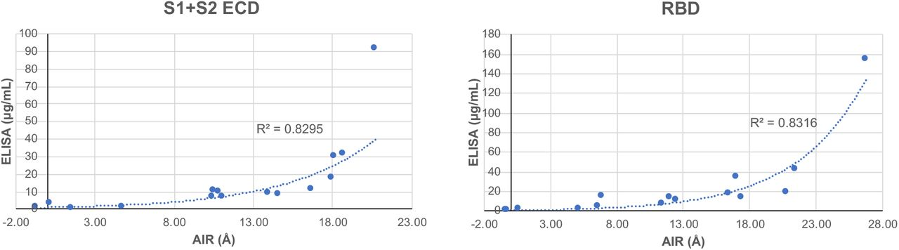 Correlation of AIR and ELISA data for SARS-CoV-2 S1+S2 ECD (left) and RBD (right). Exponential trend lines and associated R 2 values are indicated.