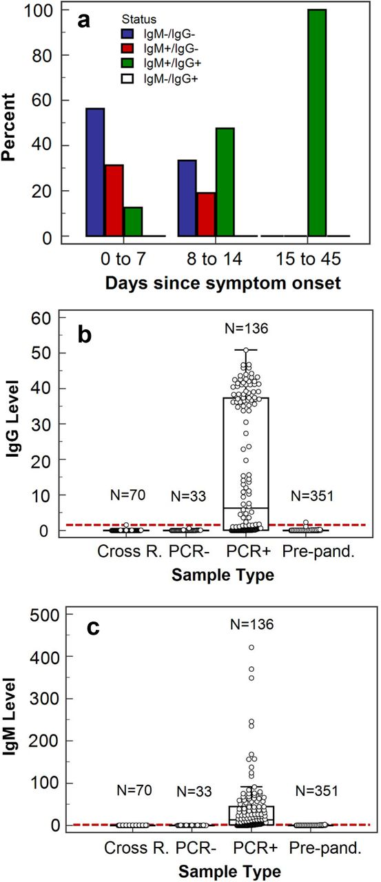 Highly sensitive and specific SARS-CoV-2 antibody test. (a) Percentages of samples with IgG/IgM antibody status combinations according to days from symptom onset to sample collection date in a range from 0-7, 8-14, and 15-45 days. (b) Box plots of IgG levels detected in four groups of serum samples indicated on the x-axis with the cutoff displayed as a dashed red line. 'PCR+' denotes serum samples from patients who tested positive by PCR for COVID-19 and 'PCR-' denotes those who tested negative. 'Pre-pand.' corresponds to pre-pandemic collected samples. 'Cross R.' corresponds to samples from patients with other diseases for cross-reactivity evaluation. (c) The same as (b) except for IgM.