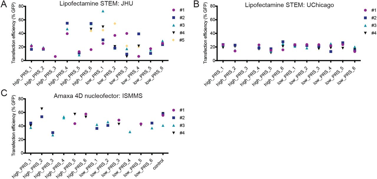 Appropriateness for CRISPR-editing. <t>Transfection</t> efficiencies using <t>Lipofectamine</t> STEM and the Lonza 4D nucleofector across three different sites: JHU, ISMMS, UC.