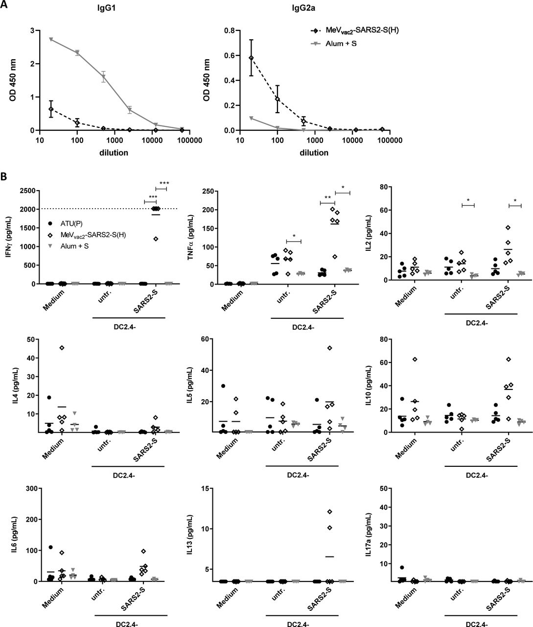 Immune bias of induced responses. To analyze skewing of immune responses towards Th1- or Th2-biased immunity ( A ) sera and ( B ) splenocytes of vaccinated mice depicted before were analyzed. ( A ) Sera of mice vaccinated on days 0 and 28 with MeV vac2 -SARS2-S(H) or Alum-adjuvanted S protein already shown in Fig. 2 were analysed for IgG1- or IgG2a-type antibodies specific for SARS-CoV-2 S. IgG1 (left panel) or IgG2a (right panel) binding to recombinant SARS-CoV S were determined by ELISA via the specific OD 450 nm value. Depicted are means and respective standard deviation of the mean (SEM) of each group (n = 5 - 6). ( B ) Splenocytes of the same mice already shown in Figs. 3 to 6 were analysed by multiplex cytokine analysis for secretion of typical marker cytokines in the supernatant after re-stimulation by co-culture with antigen-presenting DC2.4-SARS2-S cells. DC2.4 cells served as non-specific control stimulus. Dots represent individual animals, horizontal bars mean per group (n = 4 - 5). IFN-γ: upper limit of detection (ULOD): 2015.2 pg/mL; IL-6: ULOD: 3992,4 pg/mL; IL-17a lower limit of detection (LLOD): 0.473 pg/mL; IL-4 LLOD: 0.095 pg/mL; IL-5 LLOD: 0.685 pg/mL; IL-13 LLOD: 3.463 pg/mL. For statistical analysis of grouped multiplex data, two-way ANOVA analysis was applied with paired Tukey's Multi comparison test as post hoc test. *, p