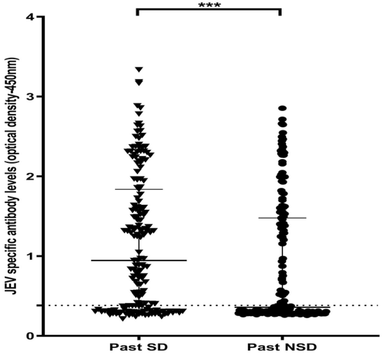 Antibody levels to <t>JEV-specific</t> pool of peptides in individuals who have had past NSD and SD. JEV-specific antibody responses were measured by <t>ELISA</t> to the JEV pool of peptides in those who have had NSD (n=175) and SD (n=175). Error bars indicate the median and the interquartile range. The horizontal dotted line represents the cut-off value of 0.382, which was considered as the mean, ±3SD of the optical density of antibody levels in JEV - and DENV - seronegative individuals.