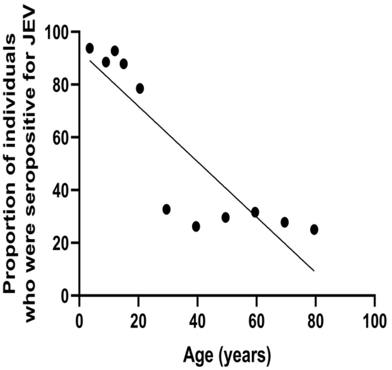 Age stratified seroprevalence of JE-specific antibodies JEV-specific antibodies were measured using the in-house ELISA in 520 healthy individuals. JEV-specific antibody seropositivity significantly decreased with age (Spearmans' R=-0.85, p=0.003).