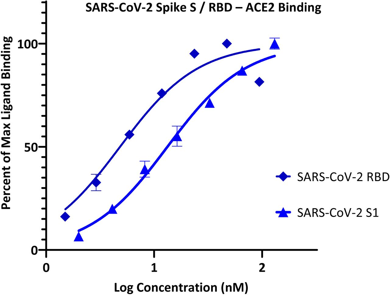Concentration-response curves for binding of SARS-CoV-2 spike protein S1 and RBD to ACE2 in our ELISA-based assay format. Data obtained with Fc-conjugated ACE2 coated on the plate and His-tagged S1 or RBD added in increasing amounts as shown with the amount bound detected using an anti-His–HRP conjugate (mean ± SD for two experiments in duplicates).
