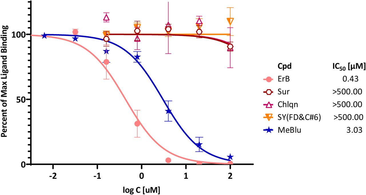Concentration-dependent inhibition of <t>SARS-CoV-2</t> RBD binding to ACE2 by selected compounds. Concentration-response curves obtained in ELISA-type assay with Fc-conjugated ACE2 coated on the plate (1 μg/mL) and His-tagged RBD (0.5 μg/mL) added and amount bound in the presence of increasing concentrations of test compounds detected. As before, erythrosine B (ErB) and sunset yellow FCF (SY(FD C#6)) were included as positive and negative controls, respectively. Data (mean ± SD for two experiments in duplicates) were normalized and fitted with standard inhibition curves; obtained IC 50 values are shown at right.