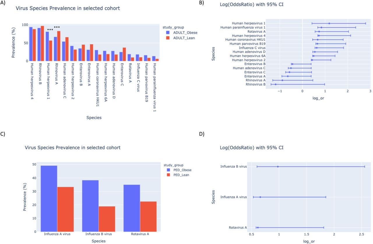 Virome wide serological profiling reveals association of ...