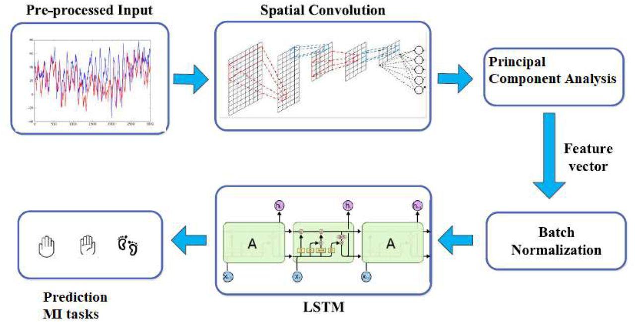 hybrid deep learning