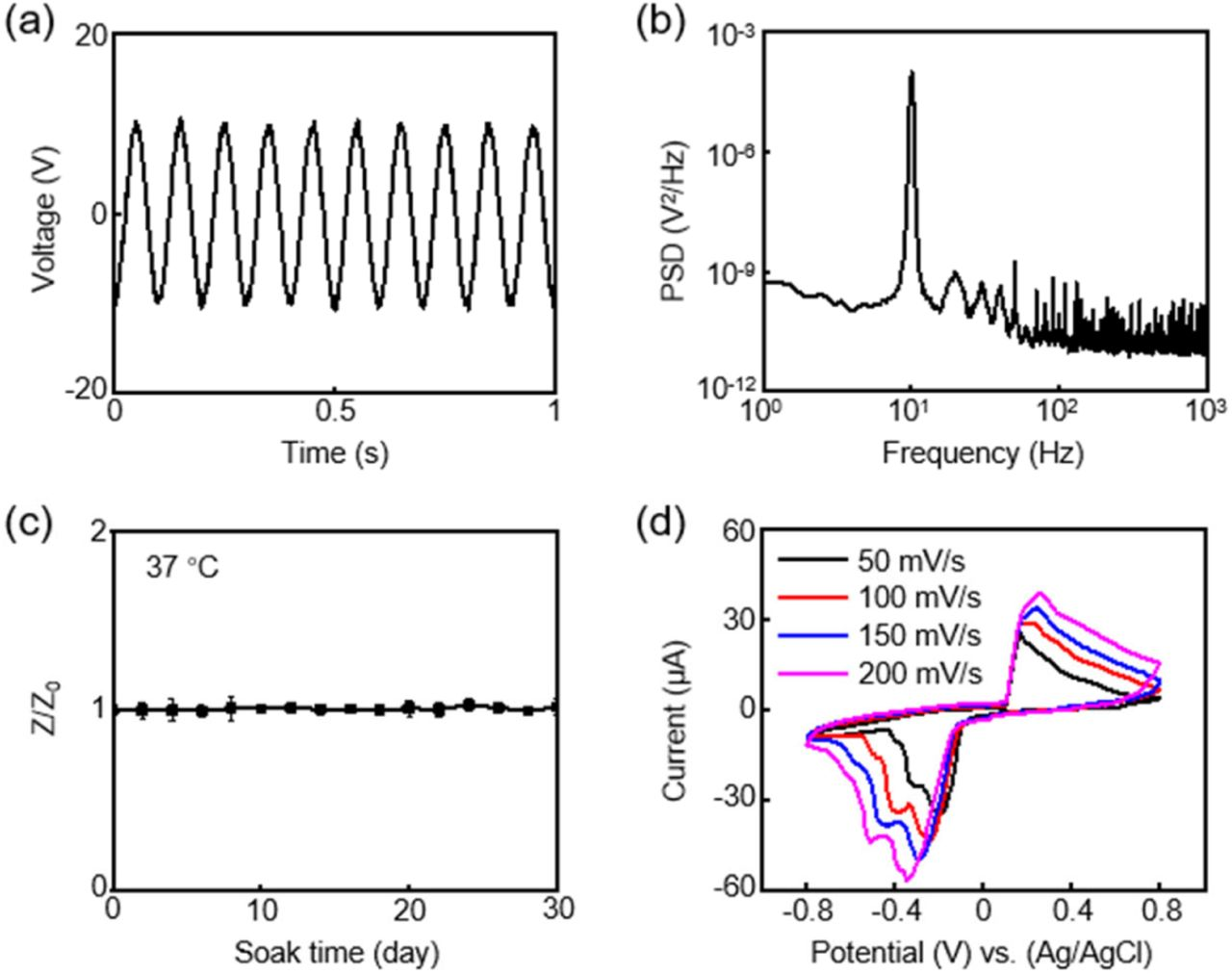 a) Electrical benchtop recording output from the Ag <t>NWs</t> microelectrodes, with 10 Hz, 20 mV peak-to-peak sine wave input. b) PSD of the signals recorded by the Ag NWs microelectrodes in (a). c) Soak test of the Ag NWs microelectrodes in a <t>PBS</t> solution at 37 °C. Z0 is the impedance at day 0, whereas Z represents the impedance at a specific day. d) CV curves of the Ag NWs microelectrodes at various scan rates.