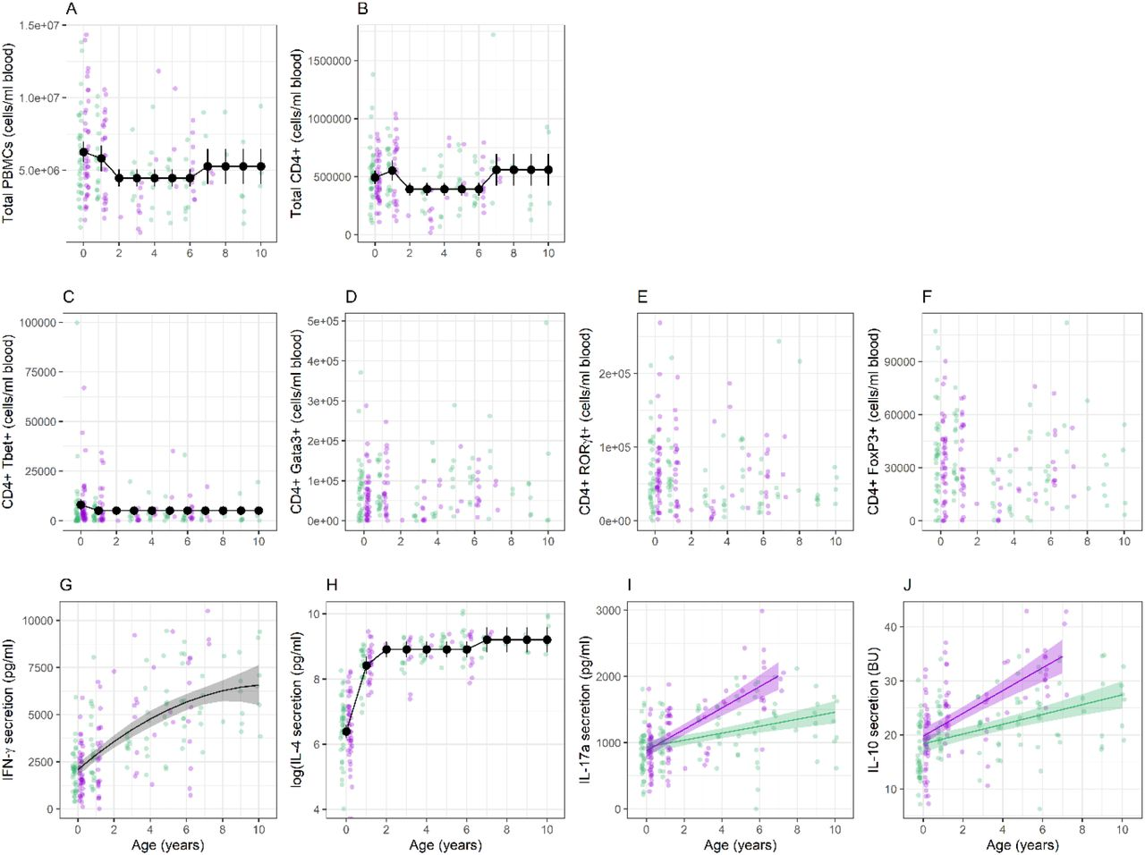 Age- and/or sex-specific variation in (A) PMBC; (B) CD4 + cells; (C) CD4 + Tbet + cells; (D) CD4 + Gata3 + cells; (E) CD4 + RORγt + cells; (F) CD4 + FoxP3 + cells; (G) IFN-γ; (H) IL-4; (I) <t>IL-17A;</t> and (J) IL-10. Points show raw data, with green representing females and purple showing males. Large points connected by lines show estimates ±95%CI from a model where age was fitted as a factor (with 2 or 4 levels) and lines with shaded areas show estimates ±95%CI from models where age was fitted as a continuous variable; green lines represent females and purple lines males. For model details, see Tables S4 S5.