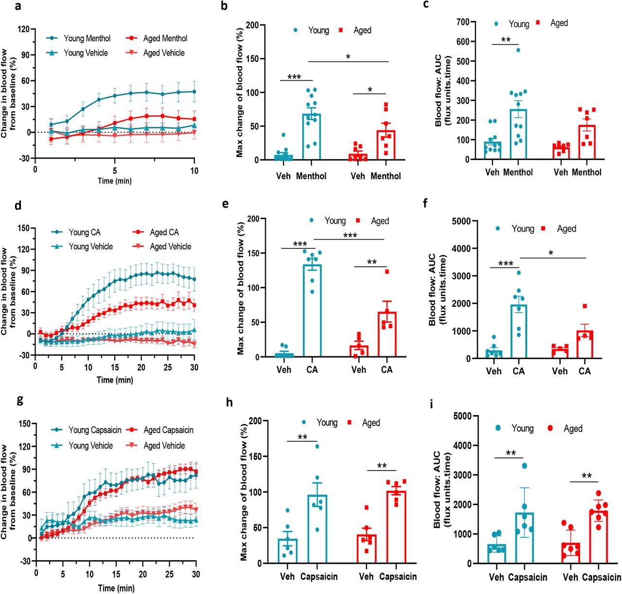 TRPA1 and TRPM8 activity deteriorates with ageing (a) Graph shows the % mean ± s.e.m. of blood flow change from baseline in response to topical application of menthol (10%) and vehicle (Veh - 10% DMSO in ethanol) in ear of young and aged mice. (b) % maximum change in ear blood flow induced by menthol application in young and aged mice. (c) AUC analysis of % blood flow increase from baseline after menthol application compared to vehicle. (d) Graph shows the % mean ± s.e.m. of blood flow change from baseline in response to topical application of cinnamaldehyde (10% CA) and vehicle (10% DMSO in ethanol) in ear of young and aged mice. (e) % maximum change in ear blood flow induced by CA application in young and aged mice. (f) AUC analysis of % blood flow increase from baseline after CA application compared to vehicle. (g) Graph shows the % mean ± s.e.m. of blood flow change from baseline in response to topical application of capsaicin (10%) and vehicle (10% DMSO in ethanol) in ear of young and aged mice. (h) % maximum change in ear blood flow induced by capsaicin application in young and aged mice. (i) AUC analysis of % blood flow increase from baseline after capsaicin application compared to vehicle. All results are shown as mean ± s.e.m. *p