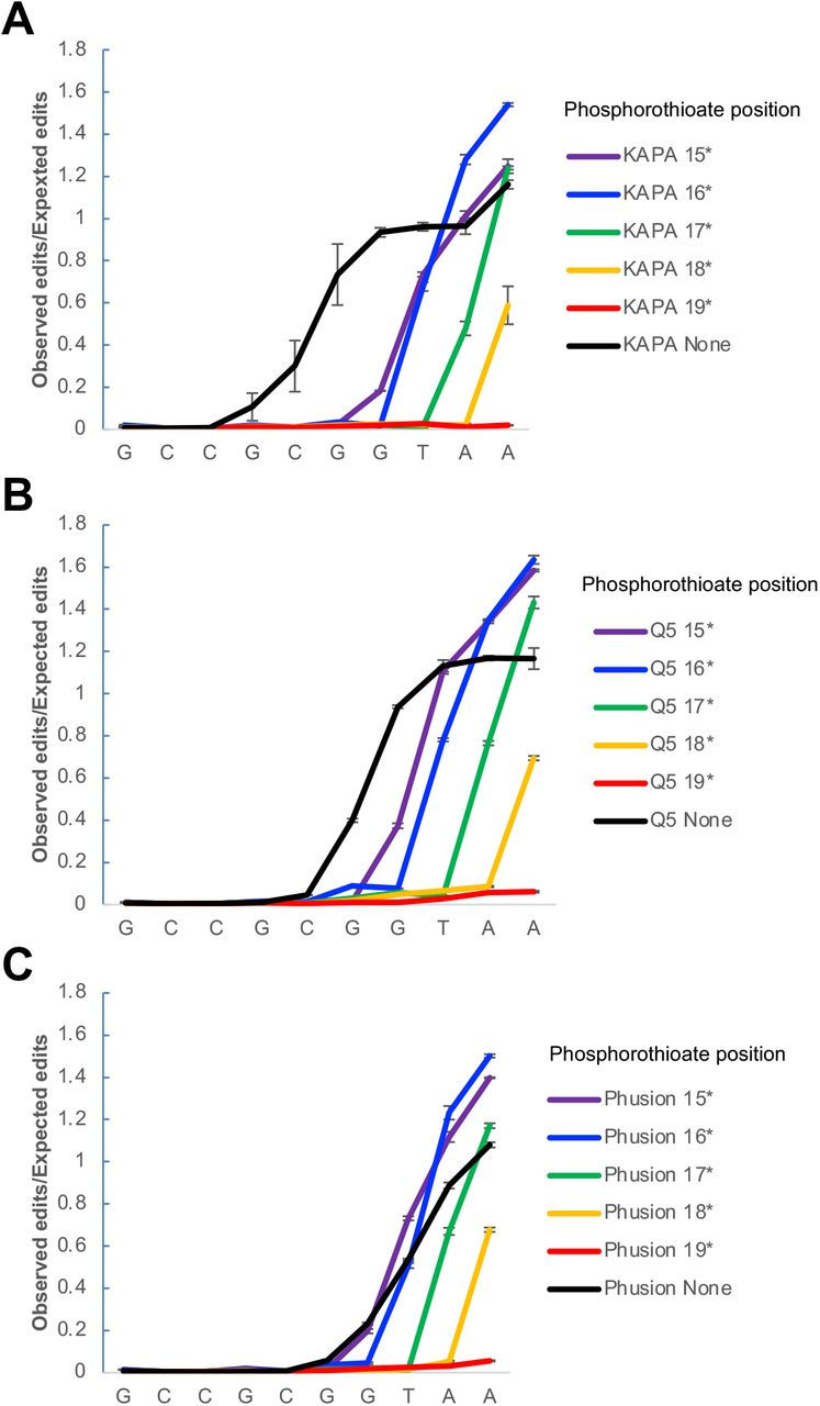 Tuning of primer editing using phosphorothioate protection. Effect of incorporating phosphorothioate bonds into E. coli -specific 515F primers on extent of primer editing observed when the primer editing standards are amplified using A) KAPA HiFi polymerase (n=3, error bars = +/-S.E.M.); B) NEB Q5 polymerase (n=3, error bars = +/-S.E.M.); C) Phusion polymerase (n=3, error bars = +/-S.E.M.).